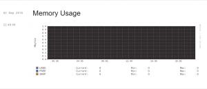 график использования памяти в VestaCP